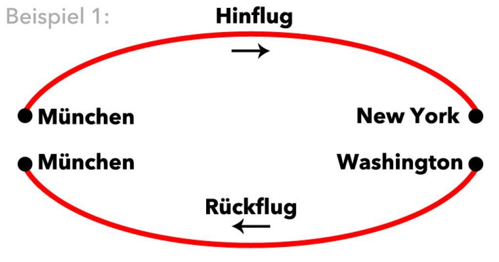 Beispiel 1 Gabelflüge